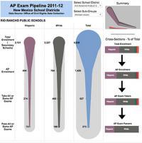 AP Exam Pipeline